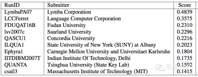 TREC2007排名前十位的QA系统